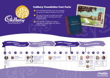Cadbury Foundation Timeline 2019