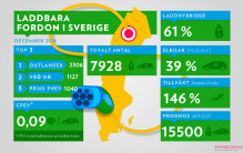 146 procents ökning av laddbara fordon under 2014