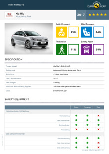 Kia Rio Euro NCAP test datasheet (with safety pack) - Sept 2017