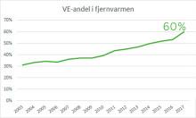 Fjernvarmen fortsætter grøn udvikling