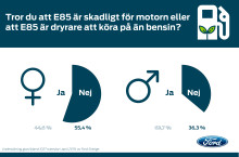 Ford har undersökt svenskarnas kunskap om E85 (pdf)