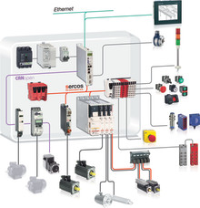PacDrive 3: Opdateret system til automation og robotstyring
