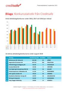 Bilaga - Creditsafe konkursstatistik augusti 2018