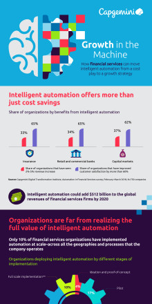 Automation in FS Infographic