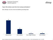Großes Vertrauen zu Bestattern – Umfrage von InfratestDimap liefert interessante Bestandsaufnahme