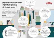 Elfas Oppbevaringsrapport 2018/2019; Nordmenns største oppbevaringsutfordring er klær som ikke er i bruk