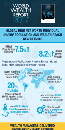 WWR Infographic