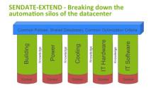 Helhetssyn på automation i datacenter