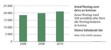 Kvinnors företagande ökar i Västra Götaland