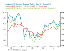 A short comment on Euro area PMI data - Increasing signs of 'green shoots' in Europe