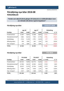 Försäljning nya bilar PB 2018-08