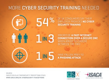 More cyber security training needed for employees