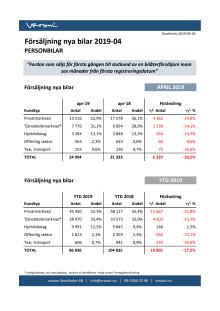 Försäljning nya bilar PB 2019-04