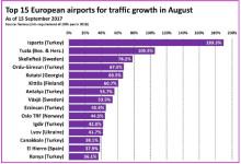 Skellefteå Airport 3:a i Europa