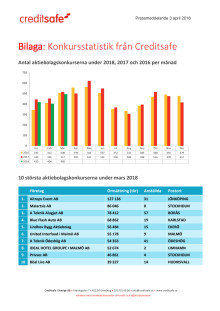 Bilaga - Creditsafe konkursstatistik mars 2018