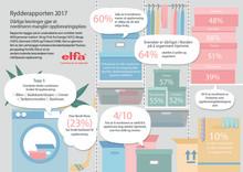 Rydderapporten 2017: Norske hjem mangler oppbevaringsplass