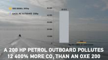A 200 HP PETROL OUTBOARD POLLUTES UP TO 12 400% MORE CO1 THAN AN OXE 200