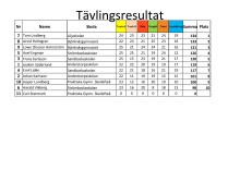 Resultatlista från Piteå