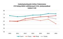 EPSI Ratingin Sähkön vähittäismyynti 2016 -tutkimus Asiakkaat tyytyväisimpiä paikallisyhtiöihin: Keravan Energia huikealla tuloksella kärkeen