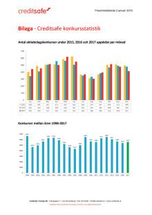 Bilaga - Creditsafe konkursstatistik 2017