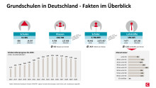 Grundschulen in Deutschland im Fakten-Check