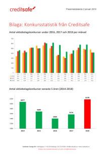 Bilaga - Creditsafe konkursstatistik 2018