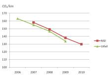 Toyotas svenska återförsäljare överträffade klimatmålet – igen