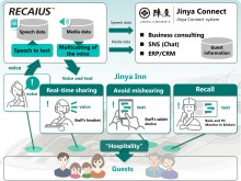 Toshiba and Jinya Connect take Proof of Concept tests of AI-based Operation-support solution at Jinya Inn, Japanese Traditional Hot Spring Hotel