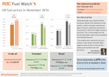 RAC Fuel Watch: November 2016 report