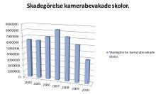 Upphandlingen klar för Sveriges största bevakningssystem för Skolor