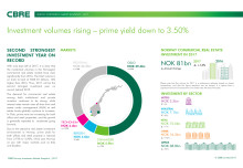 CBRE Norway Investment market shanpshot
