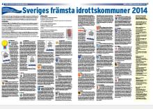 Falun toppar Sport & affärers kommunrankning 2014