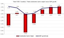 Den Europeiska byggbranschen når stabilare grund