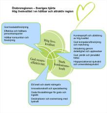 Regional utvecklingsstrategi utan kultur