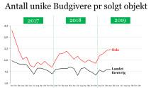 Boligmarkedet i april - Fortsatt meget sterk utvikling i Oslo