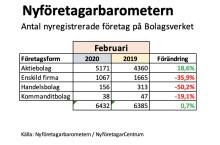 Nyföretagandet: Nya aktiebolag rusar, +18 procent i februari