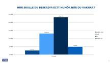Stor sömnundersökning: Svensken vaknar ofta på fel sida