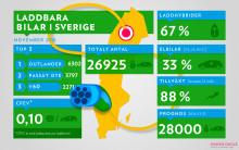 Nära 27 000 bilar med sladd i Sverige