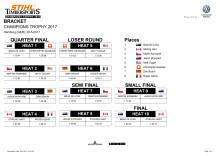 Resultatliste Champions Trophy 2017 STIHL TimbersportS