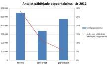 Pepparkakshusmarknaden står stabilt trots krisen