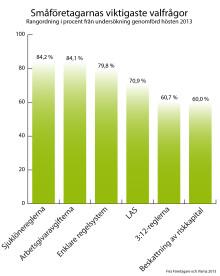 Småföretagarna pekar ut de viktigaste valfrågorna