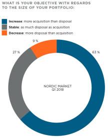 Fortsatt stort intresse för fastigheter i Norden -  fler nettoköpare än nettosäljare men betydande geografiska skillnader.