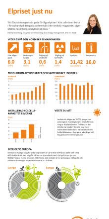 Fortsatt låga elpriser under resten av 2014