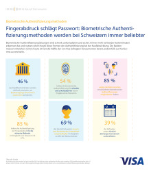 Visa Biometrische Authentifizierungsmethoden
