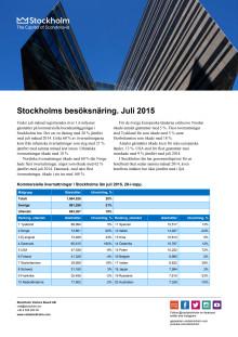 Månadsstatistik juli
