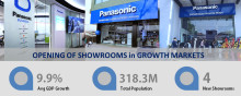 Panasonic Opens B2C and B2B Showrooms in  Myanmar, Indonesia and Cambodia