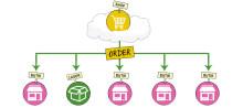 Multilagerstyrning – webborder till rätt lager