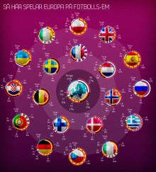 Unik statistik från 19 europeiska länder – de vinner fotbolls-EM
