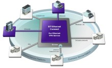 BT Connect – New Ethernet Connect Services improving freedom to innovate