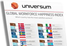 Sverige på fjärde plats bland de gladaste och mest lojala medarbetarna i världen